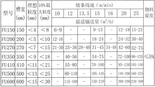 FU刮板输送机技术参数表